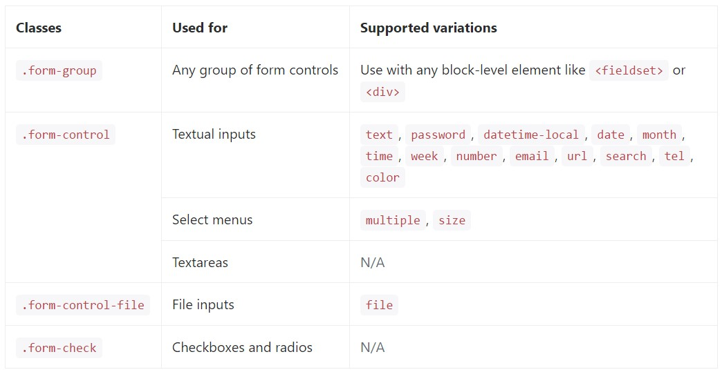 complete  catalog of the  specified form  commands